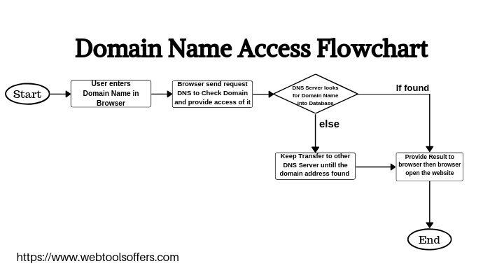 how DNS technical world works