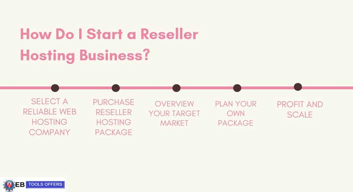 How do I start a Reseller Hosting Business