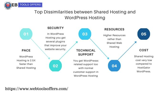 difference between Shared Hosting and WordPress Hosting