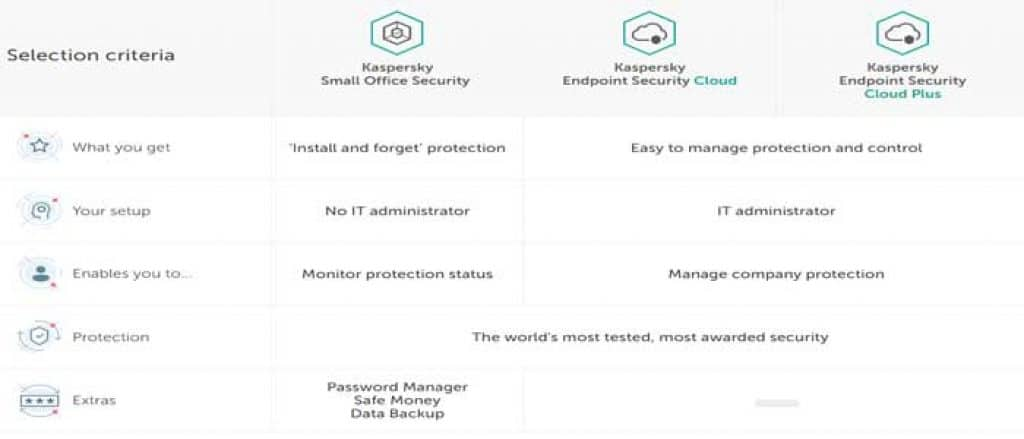 Kaspersky Small Business Office Security
