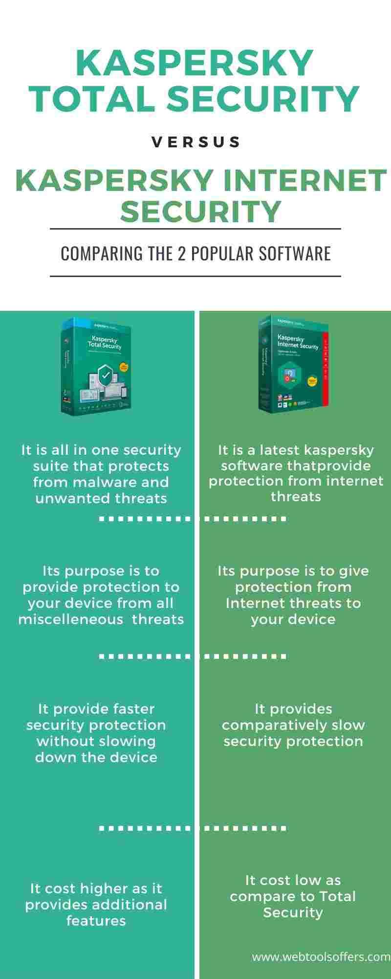 Kaspersky Total Security VS Internet