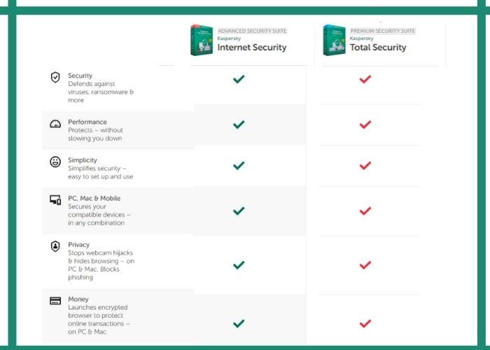 Similarities Between Kaspersky Total Security and Internet Security