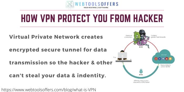 Introduction on VPN