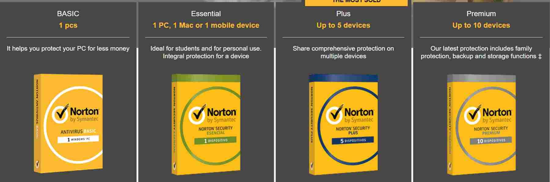 Norton Antivirus Argentina Discount Code