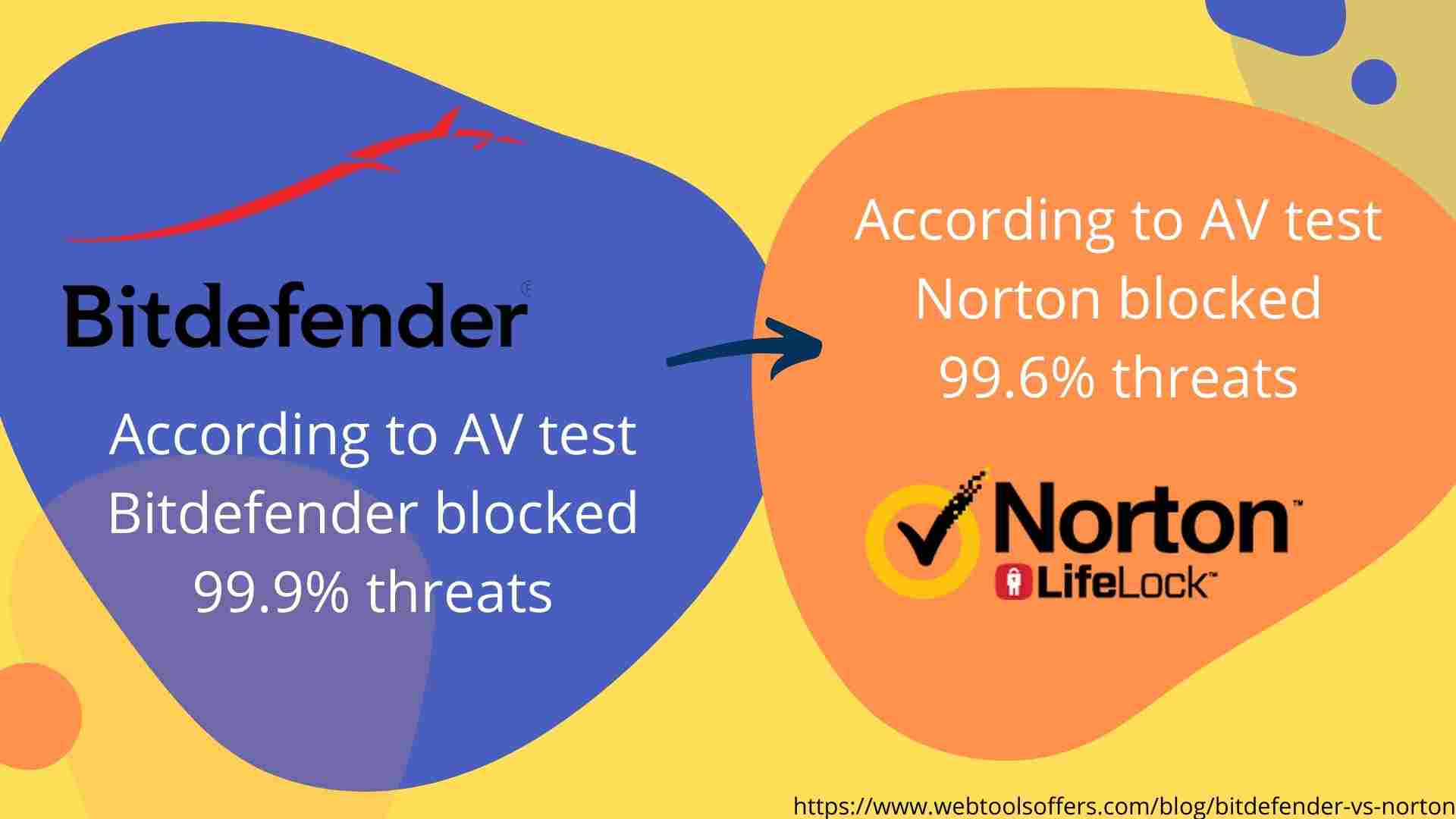 Bitdefender Vs Norton- Protection