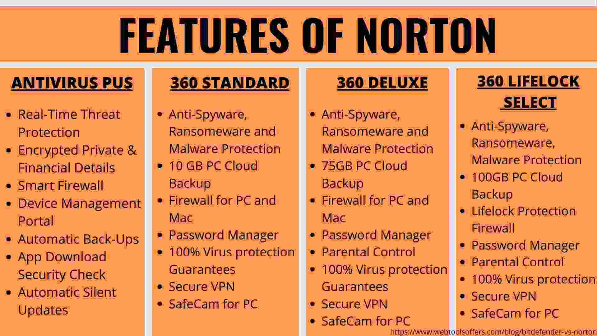 FEATURES OF norton