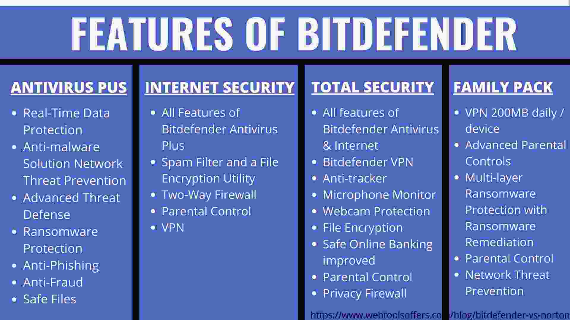 Features of Bitdefender