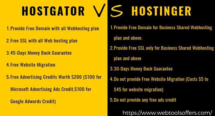 hostgator vs hostinger feature comparison