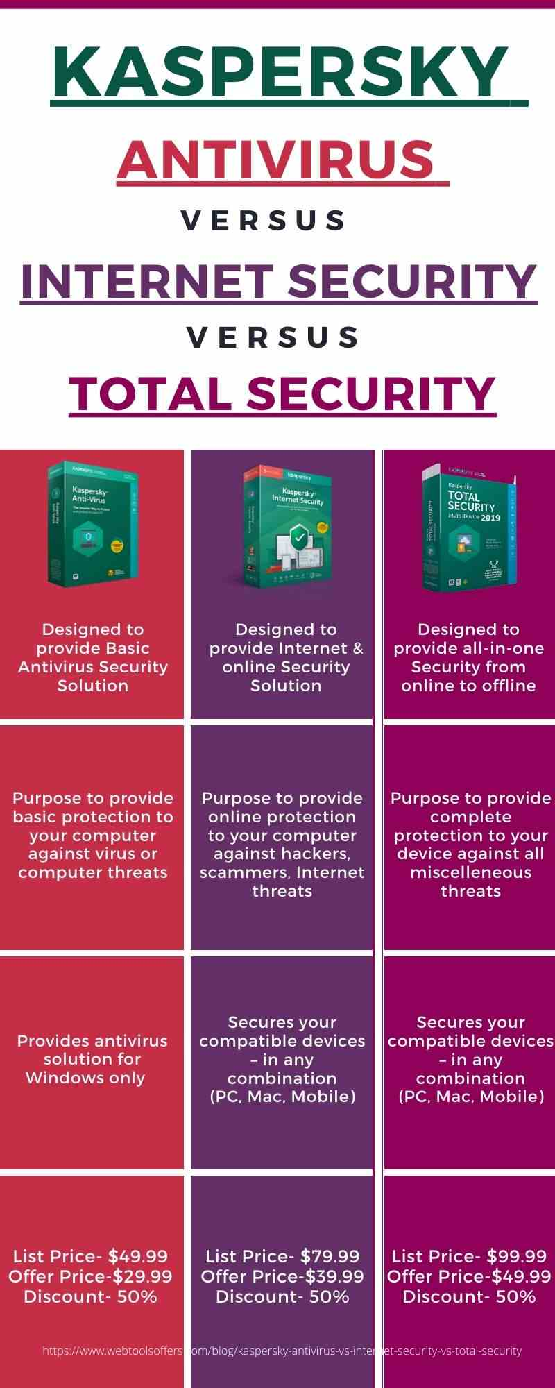 Difference between Kaspersky Antivirus and Internet Security and Total Security
