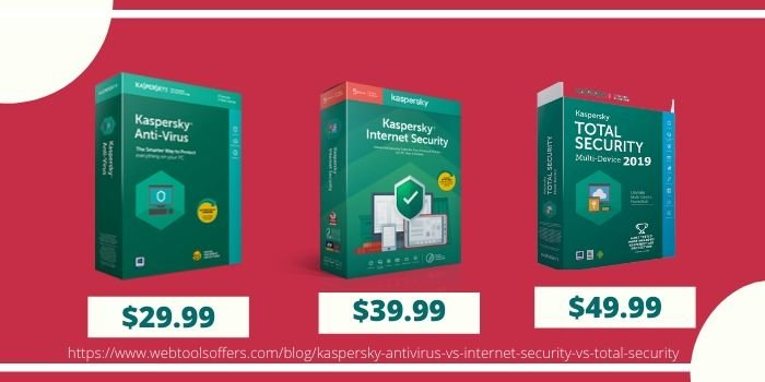 Kaspersky Antivirus VS Kaspersky Internet Security VS Kaspersky Total Security- Pricing