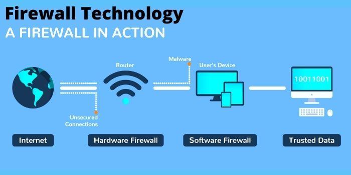 How firewall works - Firewall Technology