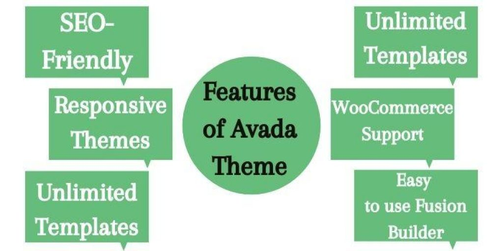Features of Avada